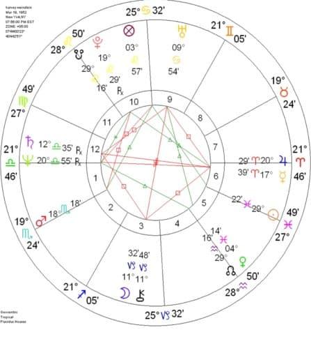 Astrology Havey Weinstein