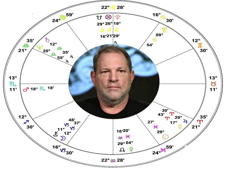 Harvey Weinstein Astrology