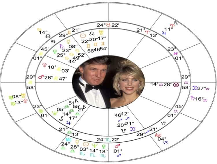 Donald+Marla Relationship Compatibility