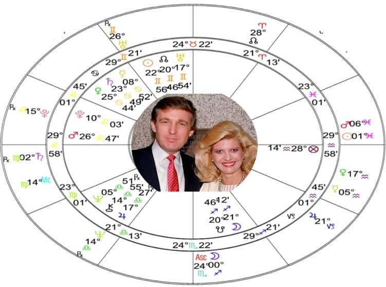 Donald+Ivana Relationship Compatibility