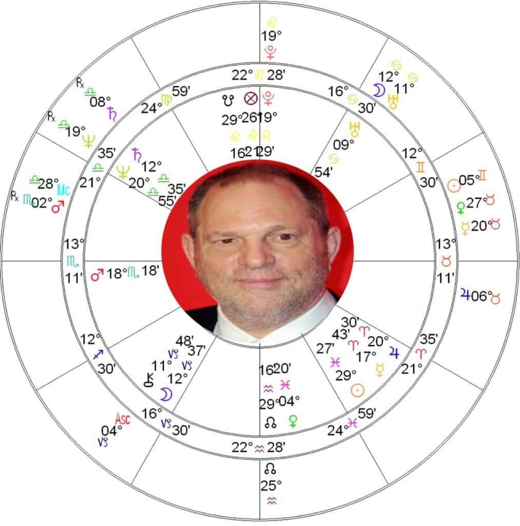 Harvey Weinstein + Covid19 Astrology