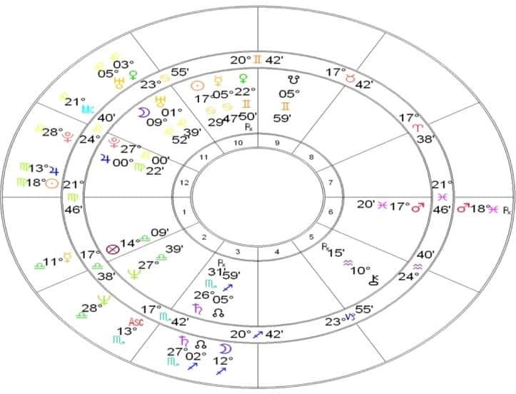 Tom Hanks Astrology