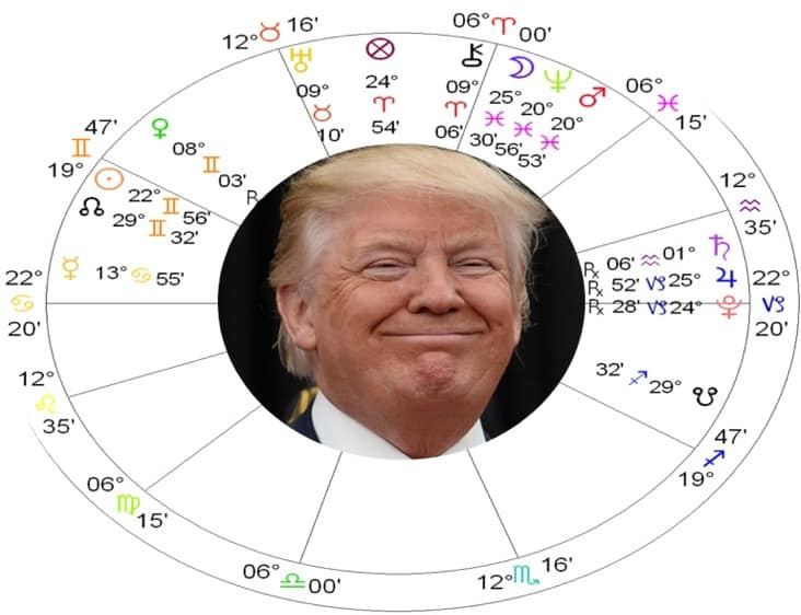 Solar Return Astrology Chart Donald Trump