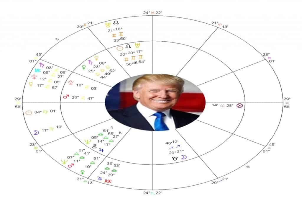 Trump Health Astrology