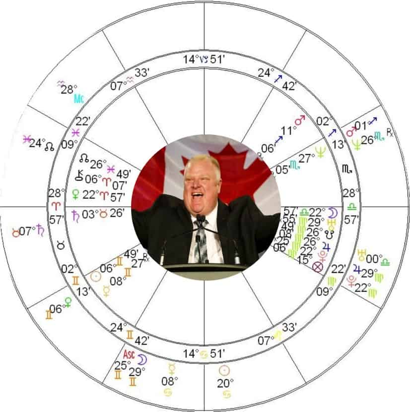 Rob Ford Astrology Chart