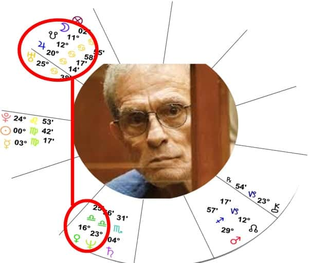 Ed Buck Astrology